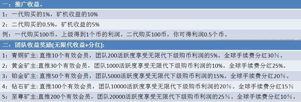 「OKO疯矿链」- 注册sm送8000锁仓币,每天释放0.02%锁仓币,开盘价0.4U,团队化推广  第14张