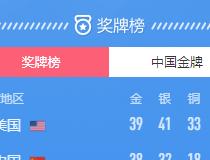 东京奥运会正式结束,中国位居第二