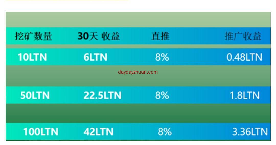 LTN:注册就送10USDT,多代收益,无需实名,每天收益0.2USDT  第3张