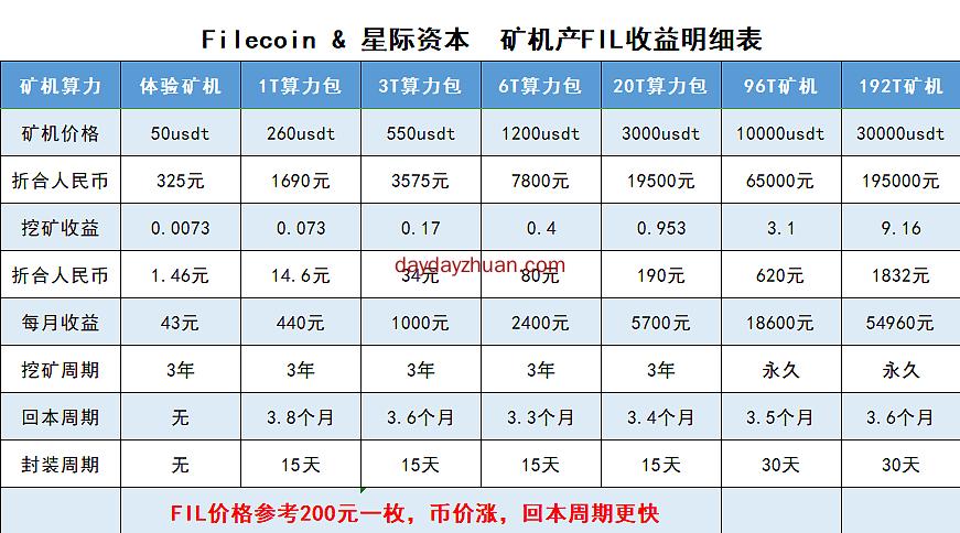 星际资本filecoin :长期项目,变现快捷  第1张